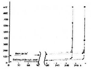 Hình 2. Đường phân cức anốt và điện áp bể theo thời gian