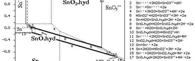 Giản đồ trạng thái cân bằng E-pH và ứng dụng trong điện phân thiếc