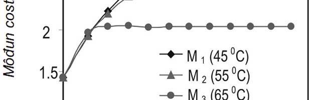 Ảnh hưởng của một số yếu tố tới phân huỷ dung dịch natrialuminat từ hoà tách bauxit Bảo Lộc