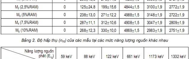 Ảnh hưởng của hàm lượng RAMs đến độ hấp thụ tia X và tia Gama của bê tông chống phóng xạ barit