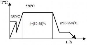 Hình 1. Sơ đồ công nghệ thấm nitơ 1 cấp