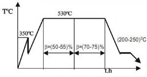 Hình 2. Sơ đồ công nghệ thấm nitơ 2 cấp