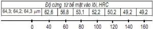 Bảng 1. Sự phân bố độ cứng trên bề mặt  và theo chiều