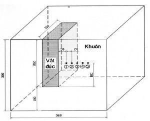 Hình 1