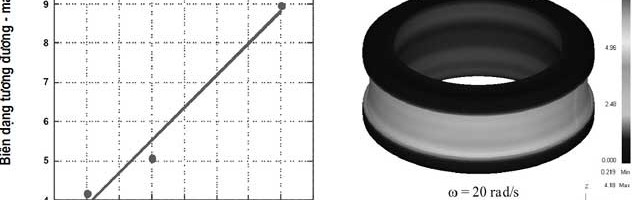 Nghiên cứu ứng xử cơ – nhiệt của quá trình cán vành vòng bi tang trống tự lựa bằng mô phỏng số