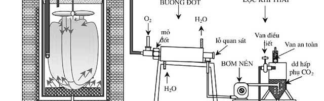 Nghiên cứu khả năng quay vòng khí thải khi thấm cacbon thể khí sử dụng khí gas Việt Nam lên một loại thép công nghiệp
