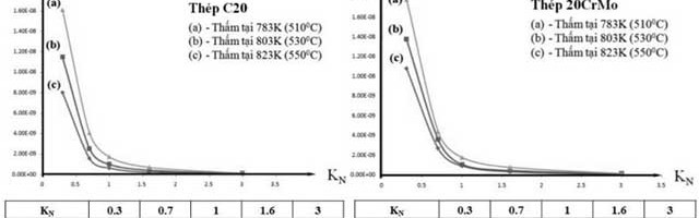 Ảnh hưởng của một số yếu tố đến hệ số truyền nitơ vào thép C20 và 20CrMo