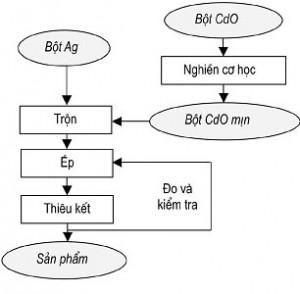 Hình 1. Sơ đồ quy trình công nghệ chế tạo compozit
