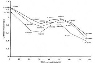 Hình 3. Sự thay đổi kích thước bột theo thời gian nghiền cơ học