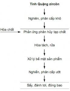 Hình 1. Quy trình công nghệ sản xuất zircônit từ tinh quặng zircôn Việt Nam