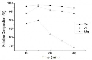 Figure 3.2. Effect of alloying time (alloying temperature: 520oC)