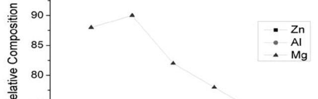 Chế tạo hợp kim kẽm nhôm (Zn15Al0.5Mg) dùng cho sản xuất bạc lót