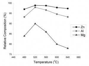 Figure 3.1. Effect of alloying temperature (alloy- ing time:15 minutes)