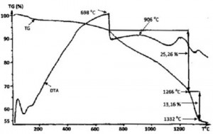 Hình 1. Đường cong DTA và TG của mẫu sau 6 giờ nghiền