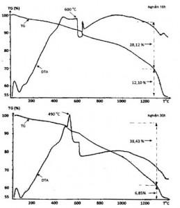 Hình 2. Đường cong DTA và TG các mẫu sau 18 và 30 giờ nghiền