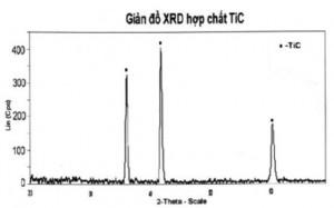 Hình 3. Giản đồ nhiễu xạ rơnghen của mẫu nghiền 18 giờ