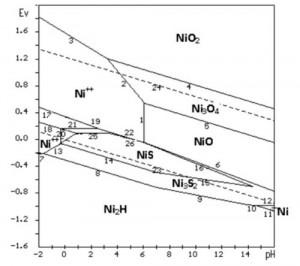 Hình 3. Giản đồ E-pH hệ Ni-S-H2Ohỗn hợp ở 25 oC, 1 at