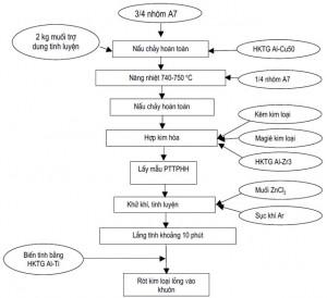 Hình 4. Quá trình nấu luyện hợp kim B96цB96ц-1