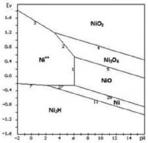 Hình 4. Giản đồ cân bằng E-pH hệ Ni-H2O