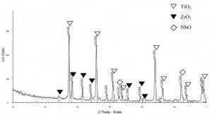 Hình 4. Giản đỗ nhiễu xạ Rơn ghen bề mặt của các mẫu sau phân giã - thiêu kết