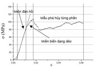 Hình 5. Đường cong ứng suất - biến dạng mẫu sau thiêu kết ở nhiệt độ 1050 oC