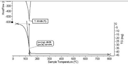 Hình 5. Giản đồ DTG/DSC keo silica