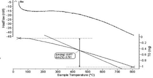 Hình 9. Giản đồ DTG/DSC zircon