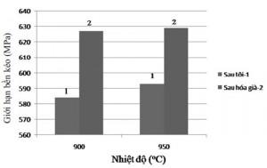 Hình 5. Giới hạn bền của hợp kim BCuAl10Fe4Ni4Mn3 sau khi tôi và hóa già với thời gian giữ nhiệt khi tôi bằng 60 phút