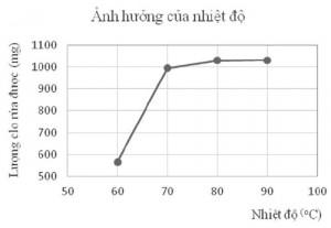 Hình 2. Ảnh hưởng của nhiệt độ đến lượng clo rửa được