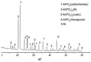Hình 3. Giản đồ nhiễu xạ XRD xác định thành phần pha trên bề mặt mẫu NA8