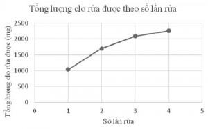 Hình 4. Tổng lượng clo rửa được theo số lần rửa