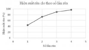 Hình 5. Hiệu suất rửa clo theo số lần rửa