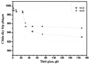 Hình 6. Chiều dày của các mẫu lớp phủ theo thời gian thử nghiệm ăn mòn mài mòn