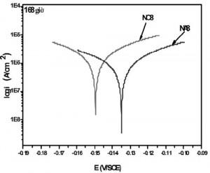 Hình 8. Đường cong phân cực của các mẫu đo sau thời gian thử ăn mòn mài mòn 168 giờ