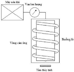 Hình 3. Mô hình thiết bị xác định góc thấm ướt