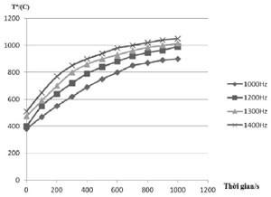Hình 4. Phụ thuộc của nhiệt độ nhôm lỏng vào thời gian nung cảm ứng ở tần số khác nhau