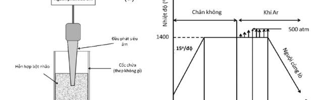 Ảnh hưởng của quá trình nghiền bi kết hợp phân tán bằng siêu âm đến cấu trúc và tính chất của hợp kim cứng WC-14Co