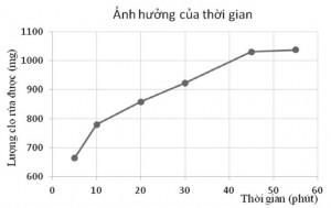 Hình 1. Ảnh hưởng của thời gian rửa đến lượng clo rửa được