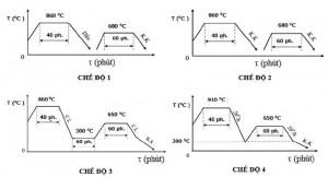 Hình 1. Các chế độ nhiệt luyện sơ bộ khác nhau (K.K - nguội trong không khí, C.L - nguội cùng lò)