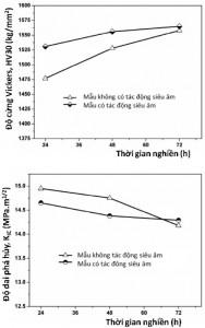 Hình 10. Độ cứng Vickers và độ dai phá hủy của hợp kim cứng sau khi thiêu kết với thời gian nghiền khác nhau