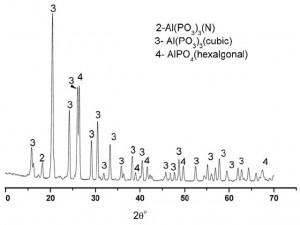 Hình 2. Giản đồ nhiễu xạ XRD xác định thành phần pha của dung dịch PPA sau khi xử lý nhiệt tại 800 oC