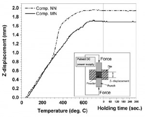 Fig. 2. SPS curves of Comp. MN and Comp. NN. (inset: the scheme of the SPS chamber)
