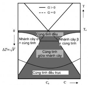 Hình 2. Vùng hình thành cùng tinh đều (xám)