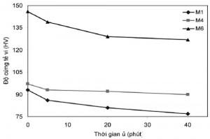 Hình 3. Sự giảm độ cứng tế vi theo thời gian ủ ở nhiệt độ 600 oC