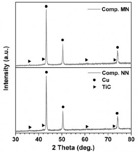 Fig 3. X-ray diffraction patterns of Comp. MNand NN sintered at 800 °C.