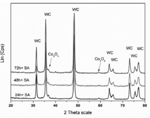 Hình 4. Giản đồ nhiễu xạ hỗn hợp bộtWC+Co3O4 sau khi nghiền kết hợp với siêu âm