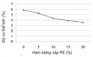 Hình 4. ảnh hưởng của hàm lượng sáp PEtới độ co ngót thể tích của hỗn hợp sáp A