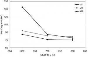 Hình 4. Sự giảm độ cứng tế vi theo nhiệt độ ủ khi giữ nhiệt trong 5 phút