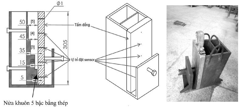 Hình 4. Cấu tạo của khuôn đúc