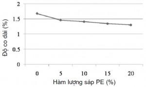 Hình 5. ảnh hưởng của hàm lượng sáp PEtới độ co dài của hỗn hợp sáp A